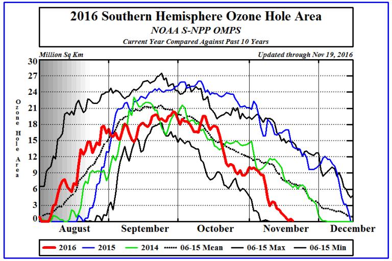 ozone_hole_plot